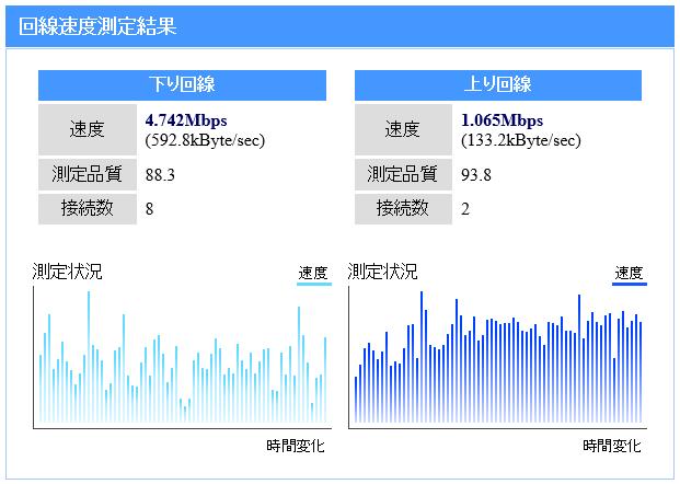 2017年12月頃のプロバイダ切替前の回線速度測定結果