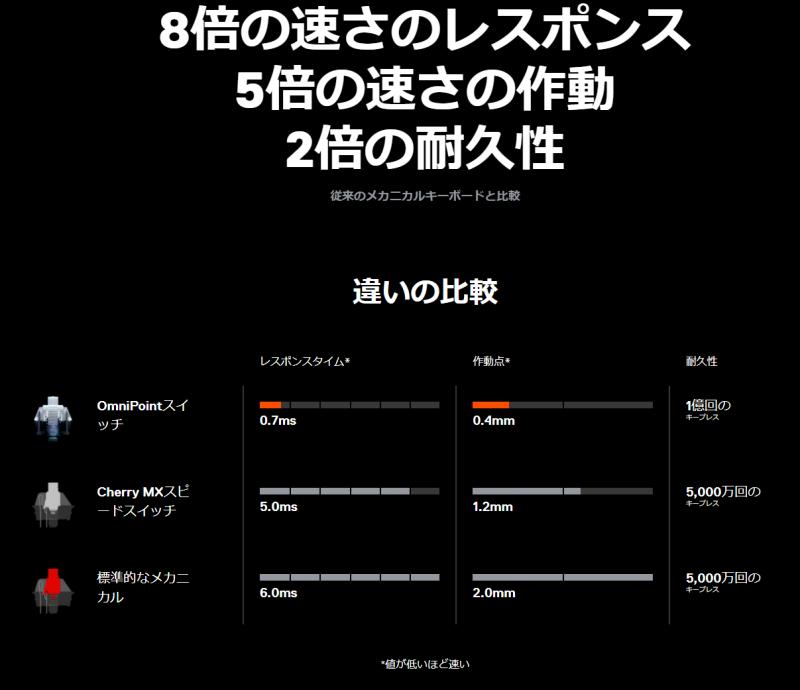 SteelSeries Apex Pro OmniPointスイッチ ゲーミング キーボード 超高速レスポンス